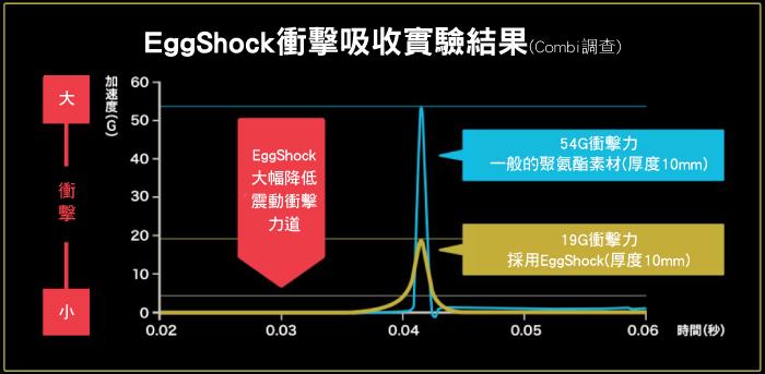 EggShock超衝擊吸收素材